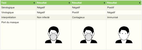 Test RT_PCR sérologique
